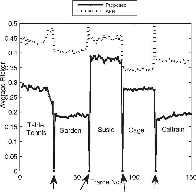 Figure 2 from Flicker assessment of low-to-medium frame-rate binary ...