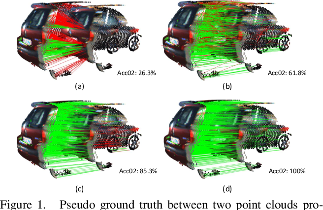 Figure 1 for Self-Point-Flow: Self-Supervised Scene Flow Estimation from Point Clouds with Optimal Transport and Random Walk