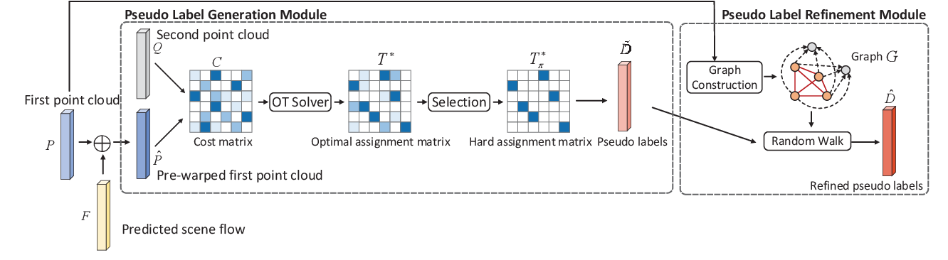 Figure 3 for Self-Point-Flow: Self-Supervised Scene Flow Estimation from Point Clouds with Optimal Transport and Random Walk