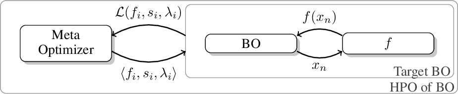 Figure 1 for Towards Assessing the Impact of Bayesian Optimization's Own Hyperparameters