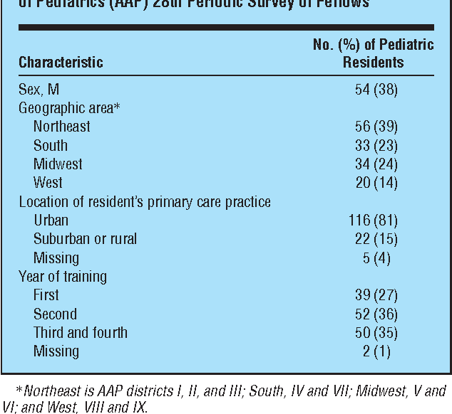 Table 1 From Lead Screening Practices Of Pediatric Residents