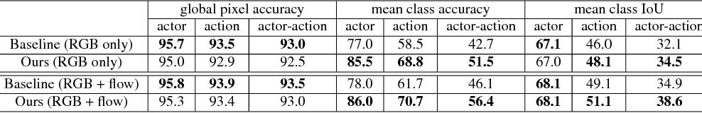 Figure 2 for Actor-Action Semantic Segmentation with Region Masks
