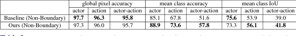 Figure 4 for Actor-Action Semantic Segmentation with Region Masks