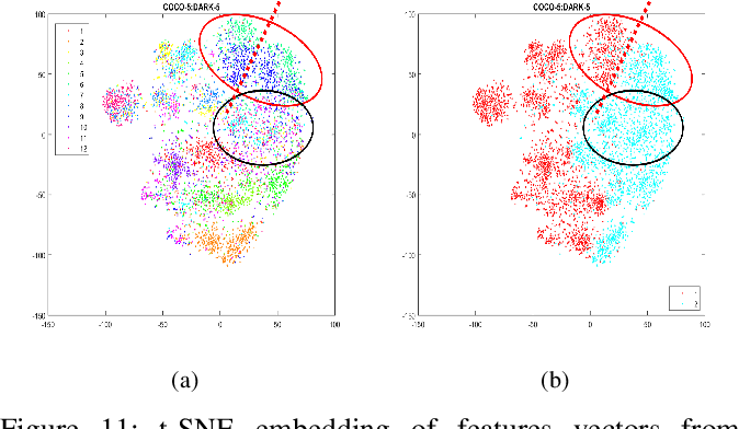 Figure 3 for Getting to Know Low-light Images with The Exclusively Dark Dataset