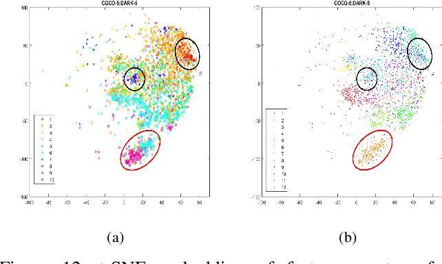 Figure 4 for Getting to Know Low-light Images with The Exclusively Dark Dataset