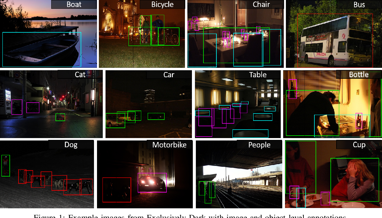 Figure 1 for Getting to Know Low-light Images with The Exclusively Dark Dataset