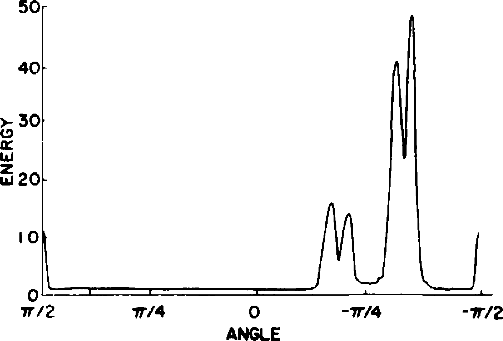 Figure 5. Graph of energy versus angle for the spectrum of Figure 3. The energy was computed by passing the spectrum of