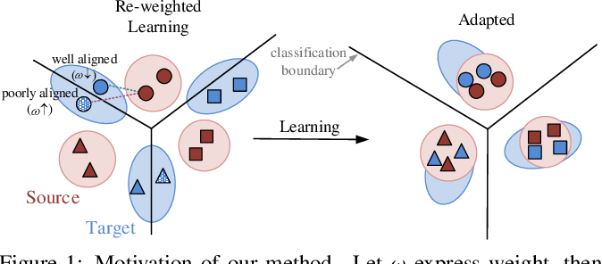 Figure 1 for Self-adaptive Re-weighted Adversarial Domain Adaptation
