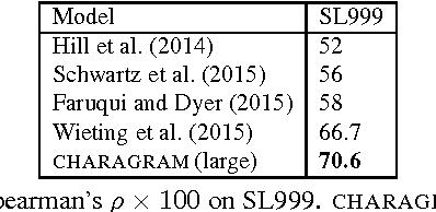Figure 3 for Charagram: Embedding Words and Sentences via Character n-grams