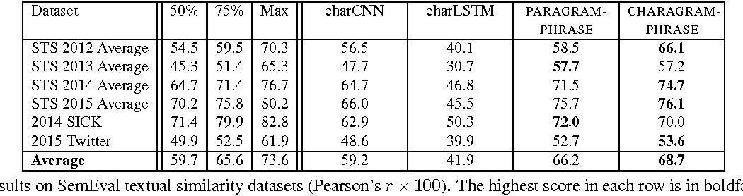 Figure 4 for Charagram: Embedding Words and Sentences via Character n-grams