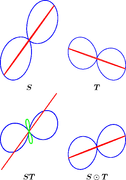 Figure 3 for A Bayesian Probability Calculus for Density Matrices
