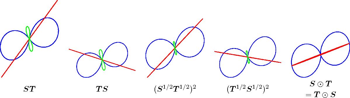 Figure 4 for A Bayesian Probability Calculus for Density Matrices