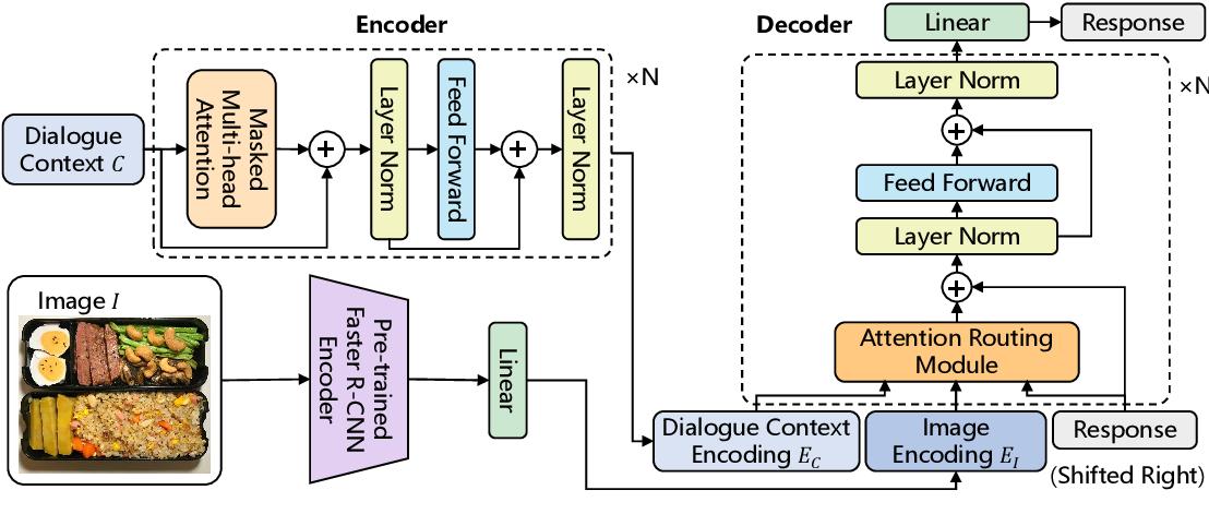 Figure 3 for MMChat: Multi-Modal Chat Dataset on Social Media