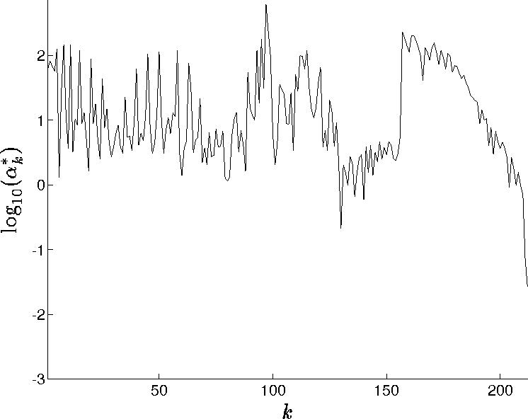 Fig. 1. Plot of maximum components, k (see (3.26)), in the error expansion (3.22). Notethat 1 k 212 corresponds to a ne grid with Nf = 1056.