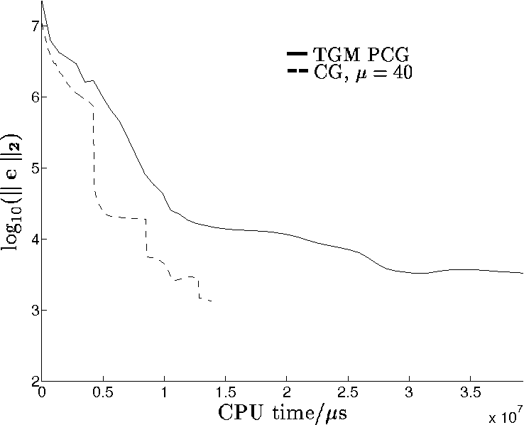 Fig. 13. Problem 1: Comparison of TGM preconditioning and CG smoothing.17