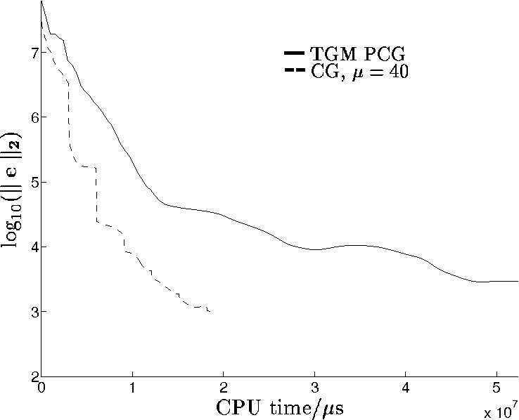 Fig. 14. Problem 2: Comparison of TGM preconditioning and CG smoothing.