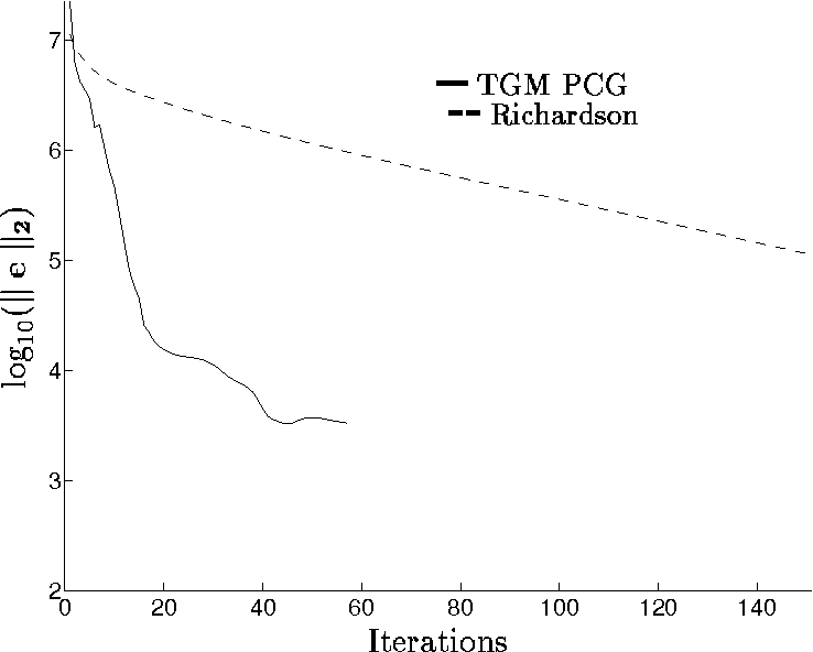 Fig. 15. Problem 1: Comparison of TGM preconditioned CG and Richardson smoothing.18