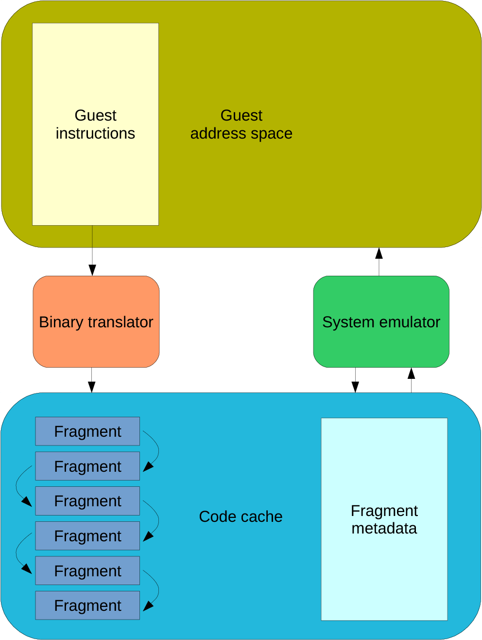 Figure 2 3 from Low overhead dynamic binary translation for ARM