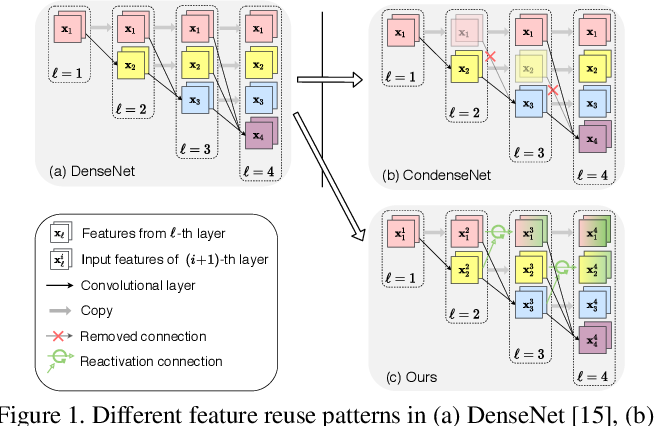 Figure 1 for CondenseNet V2: Sparse Feature Reactivation for Deep Networks