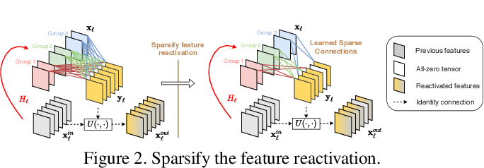 Figure 3 for CondenseNet V2: Sparse Feature Reactivation for Deep Networks