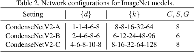 Figure 4 for CondenseNet V2: Sparse Feature Reactivation for Deep Networks