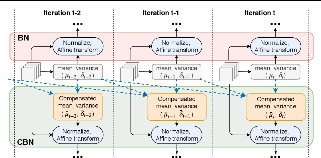 Figure 3 for Cross-Iteration Batch Normalization