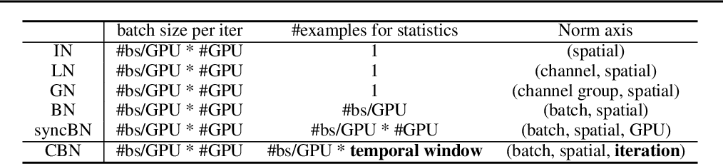 Figure 2 for Cross-Iteration Batch Normalization