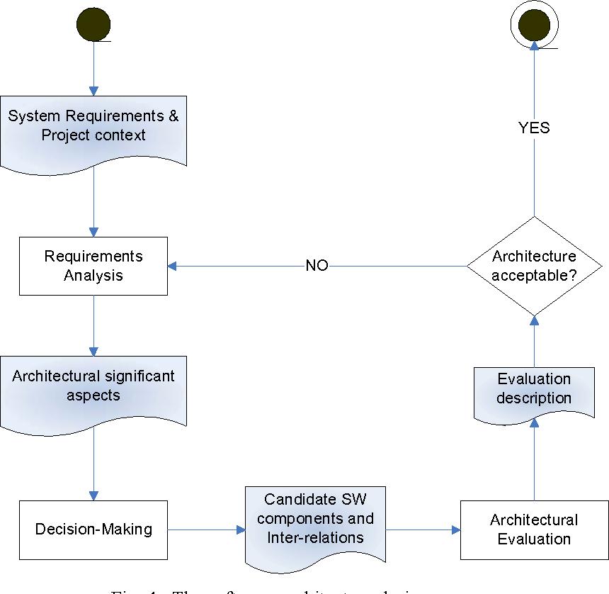 Decision Making Techniques For Software Architecture Design A