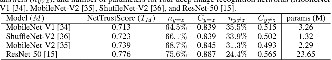 Figure 2 for How Much Can We Really Trust You? Towards Simple, Interpretable Trust Quantification Metrics for Deep Neural Networks