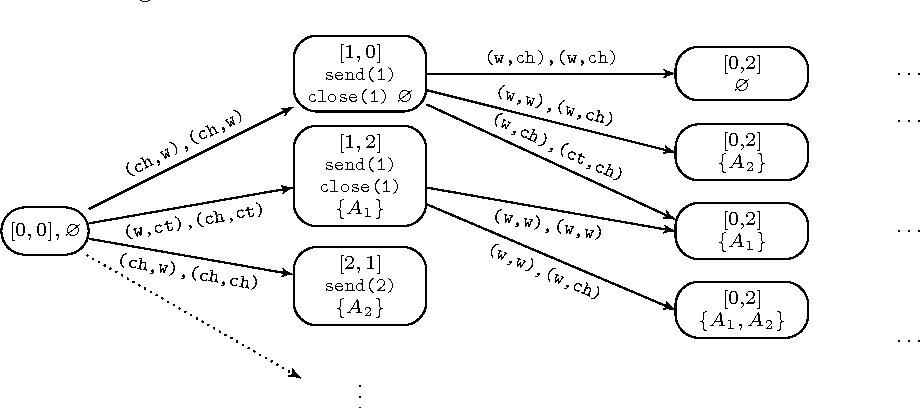 Robust Equilibria In Concurrent Games