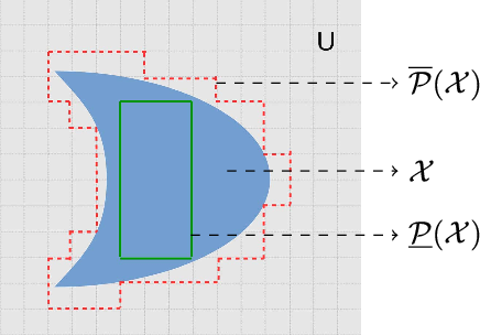 Figure 1 for Rough Set Based Color Channel Selection