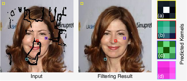 Figure 4 for JPGNet: Joint Predictive Filtering and Generative Network for Image Inpainting