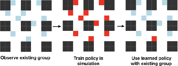 Figure 1 for Learning Existing Social Conventions in Markov Games