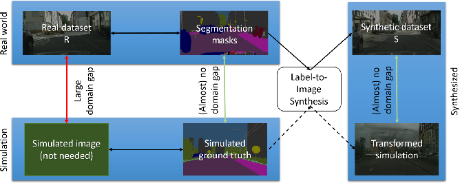 Figure 1 for Validation of Simulation-Based Testing: Bypassing Domain Shift with Label-to-Image Synthesis