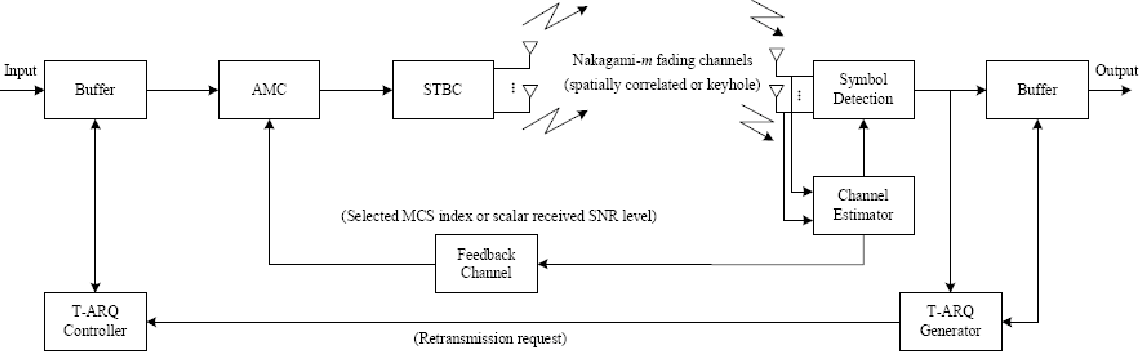 Analysis and Compensation of Channel and RF Impairments in MIMO ...
