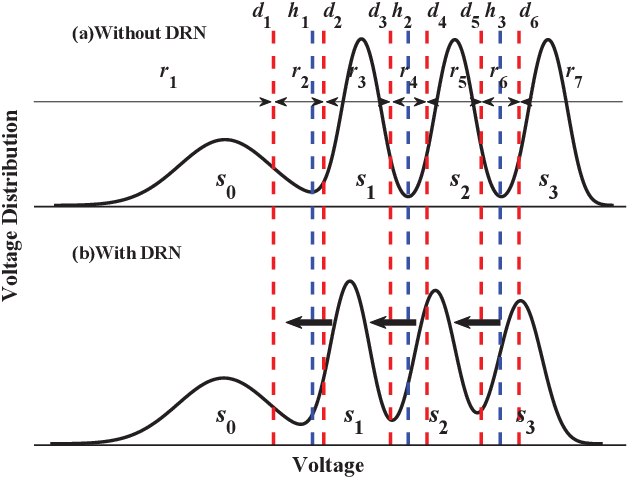 Figure 1 for DNN-aided Read-voltage Threshold Optimization for MLC Flash Memory with Finite Block Length