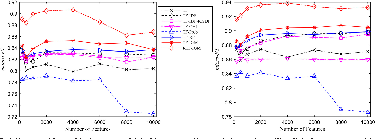 Fig. 6. Macro-averaged F 1 ( macro-F1 ) and micro-averaged F 1 ( micro-F1 ) measures of multiclass text classification using the k NN ( k = 5) classifier and eight term weighting schemes on the TanCorp corpus with different numbers of features.