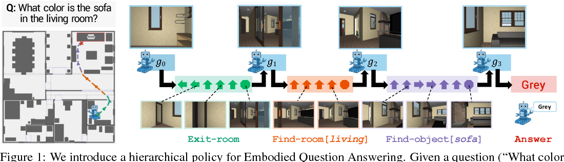 Figure 1 for Neural Modular Control for Embodied Question Answering