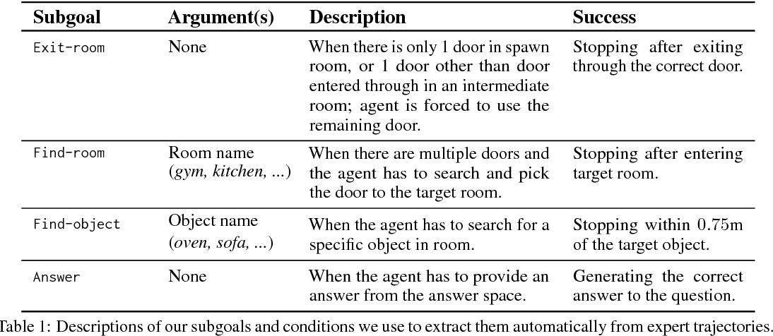 Figure 2 for Neural Modular Control for Embodied Question Answering