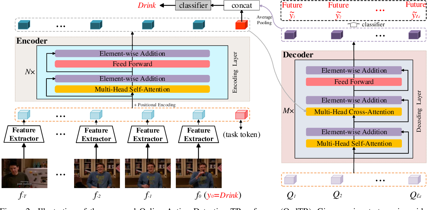 Figure 3 for OadTR: Online Action Detection with Transformers