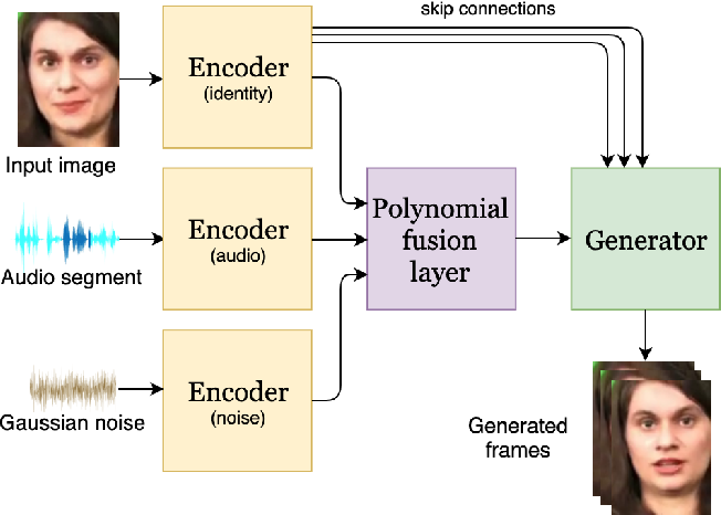 Figure 1 for Speech-driven facial animation using polynomial fusion of features
