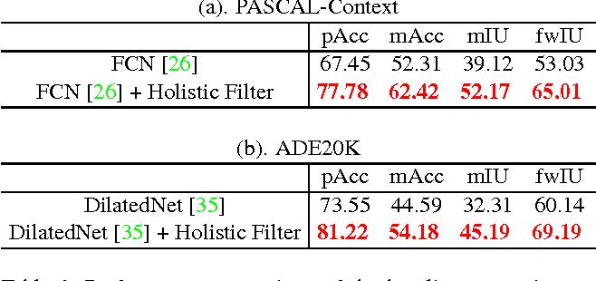 Figure 2 for Recalling Holistic Information for Semantic Segmentation