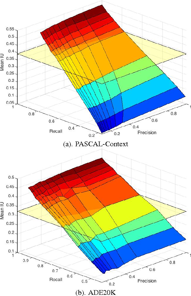 Figure 3 for Recalling Holistic Information for Semantic Segmentation