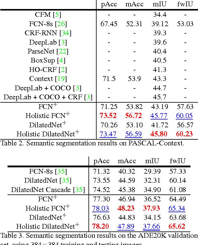 Figure 4 for Recalling Holistic Information for Semantic Segmentation