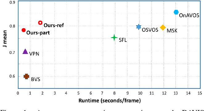 Figure 1 for Fast and Accurate Online Video Object Segmentation via Tracking Parts