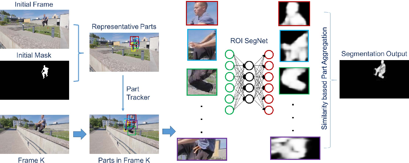 Figure 3 for Fast and Accurate Online Video Object Segmentation via Tracking Parts