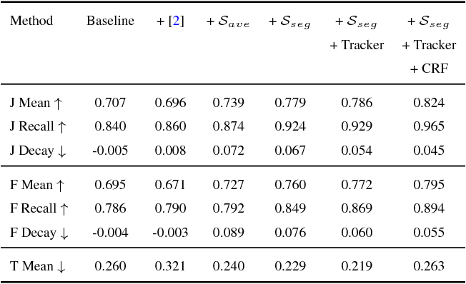 Figure 2 for Fast and Accurate Online Video Object Segmentation via Tracking Parts