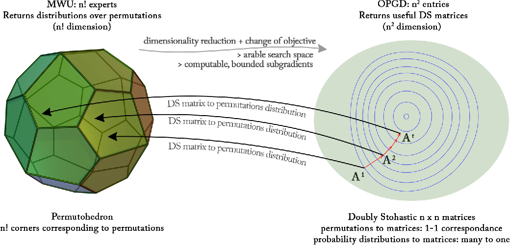 Figure 1 for Efficient Online Learning of Optimal Rankings: Dimensionality Reduction via Gradient Descent