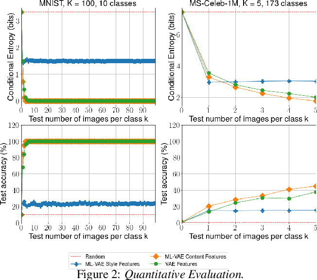 Figure 3 for Multi-Level Variational Autoencoder: Learning Disentangled Representations from Grouped Observations