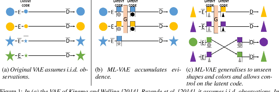 Figure 1 for Multi-Level Variational Autoencoder: Learning Disentangled Representations from Grouped Observations